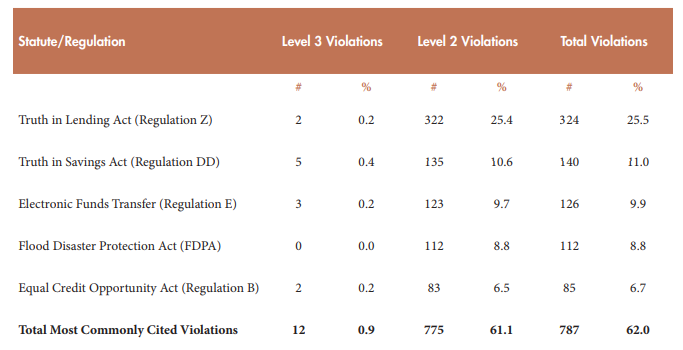Appendix A: Most Frequently Cited Violations and Enforcement Actions